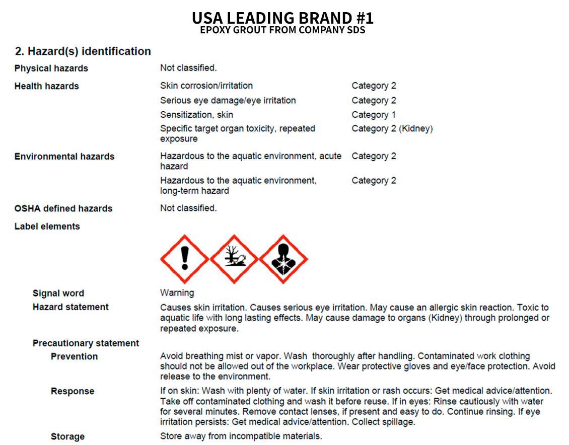 Grout Hazard Identification