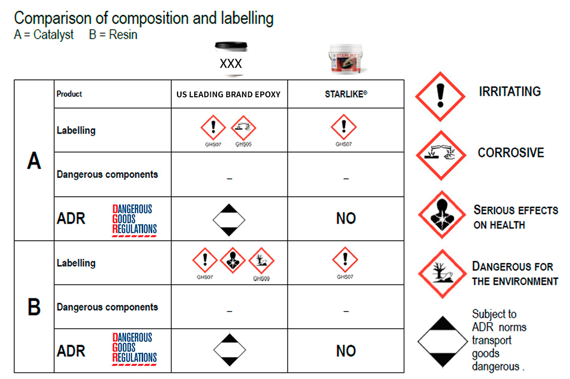 Corrosive and Non Corrosive Epoxy Grout Comparison